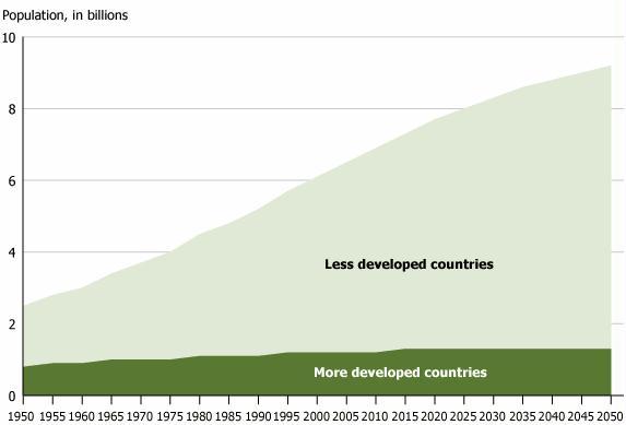 world-population-growth-1950-2050